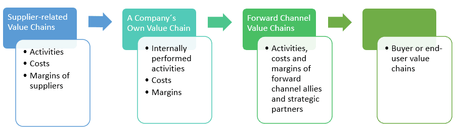 distribution channels example