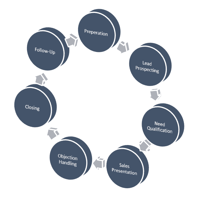 sales-cycle-stages-image